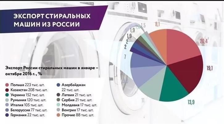 экспорт бытовой техники