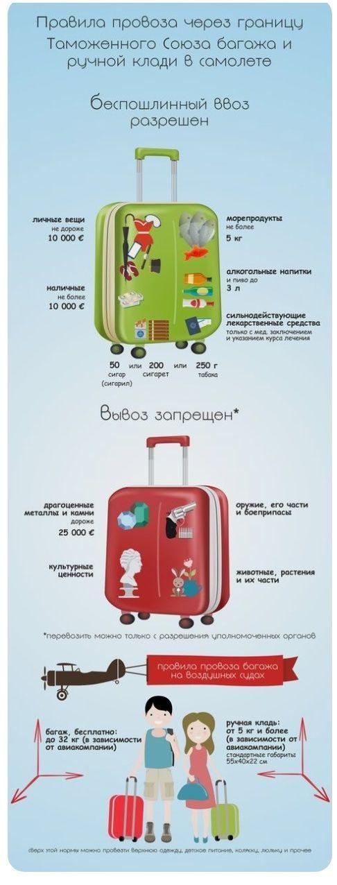 Правила провоза через границу Таможенного Союза багажа и ручной клади